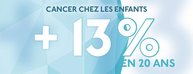 Cancers chez les enfants : + 13 % en 20 ans