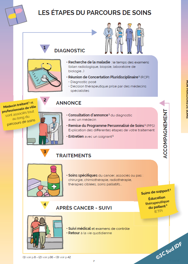 le classeur de liaison personnalisé du 3C Sud Île-de-France : les étapes du parcours de soins
